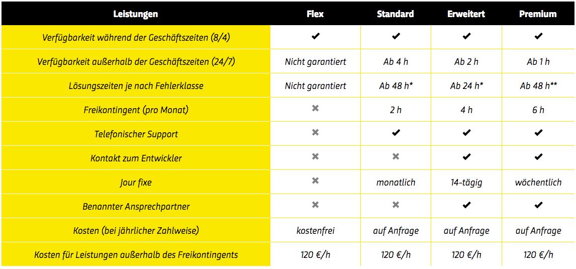 service-und-support-verträge